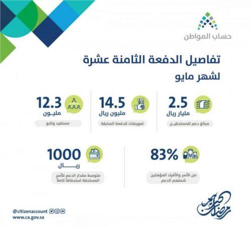 Photo of حساب المواطن: إيداع 2.5 مليار ريال لمستفيدي الدفعة 18 لشهر مايو